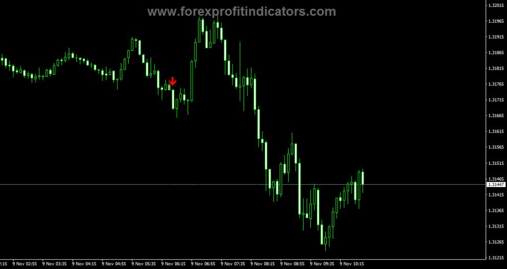 Binary Reaper V3 Indicator