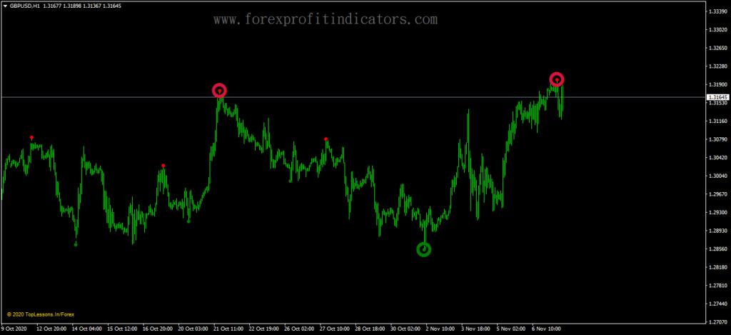 Forex Brilliant Reversals Indicator