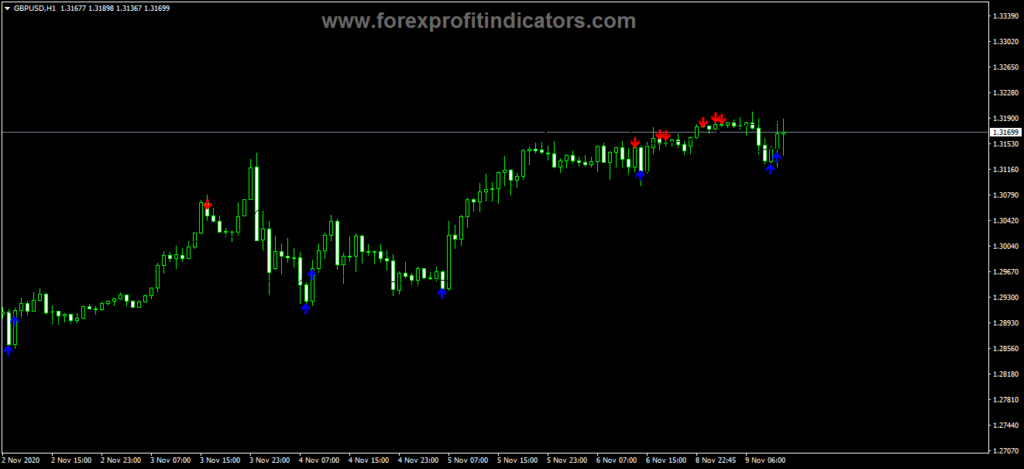 Forex Buffet Indicator