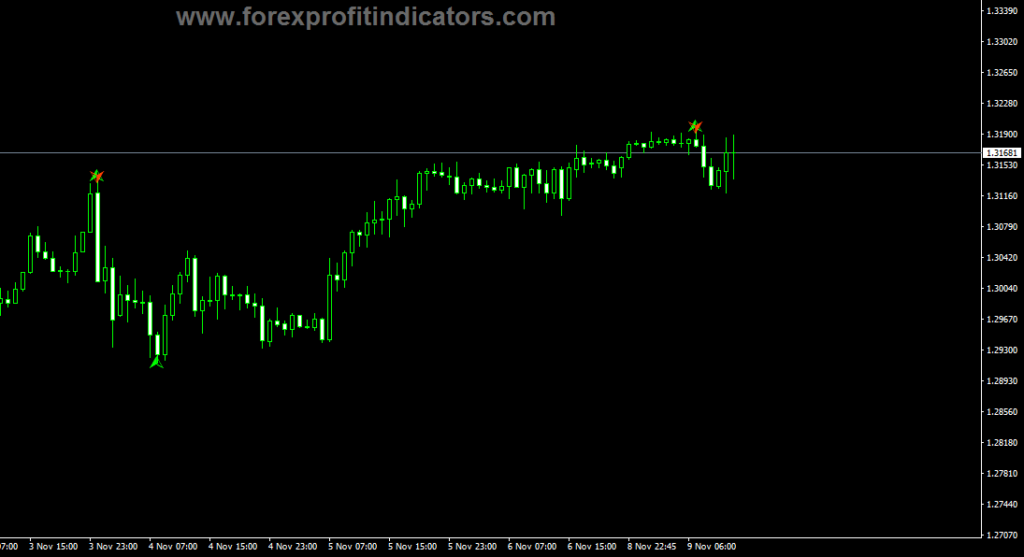 Forex Butterfly Arrows Indicator