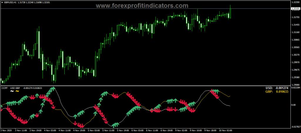 Forex CCFp mtf 2.10 Indicator