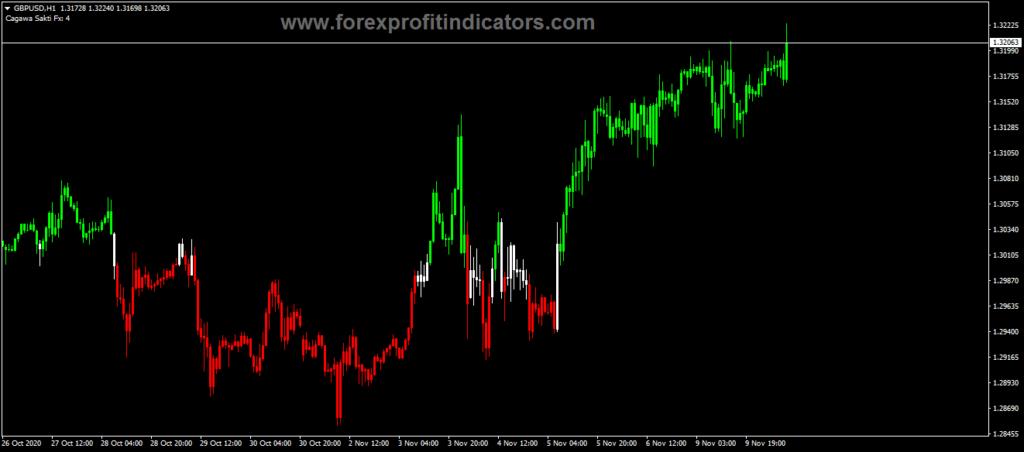Cagawa Sakti Fx Indicator