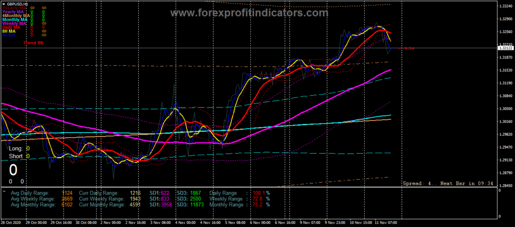 Forex EJ BBMA Indicator