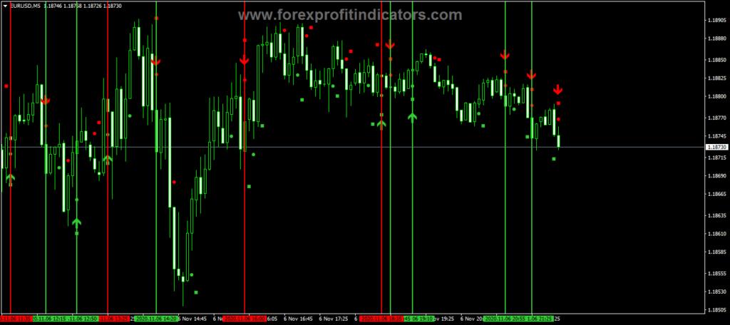 Forex Complex Indicator