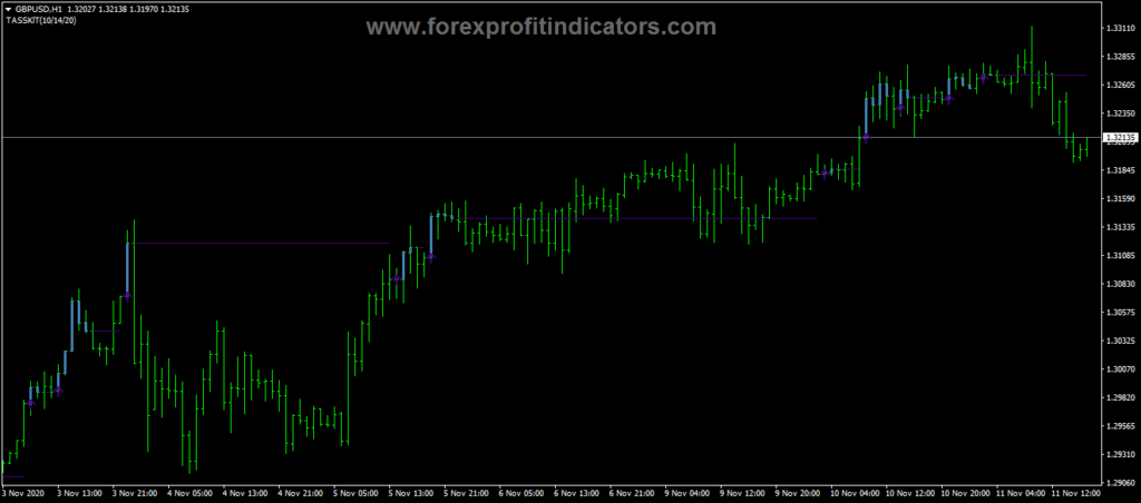 Forex Easy Trend Visualizer