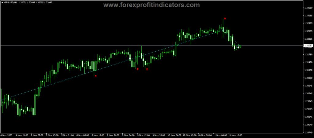 Forex Entry Reversal Indicator