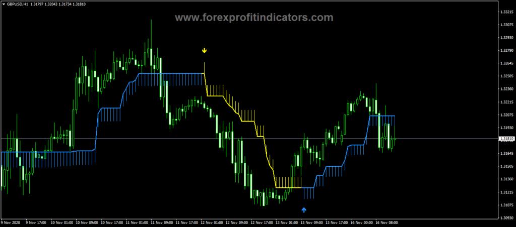 Forex Olympus Indicator
