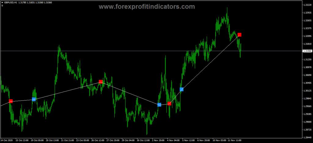 Forex Fibonacci Scalper