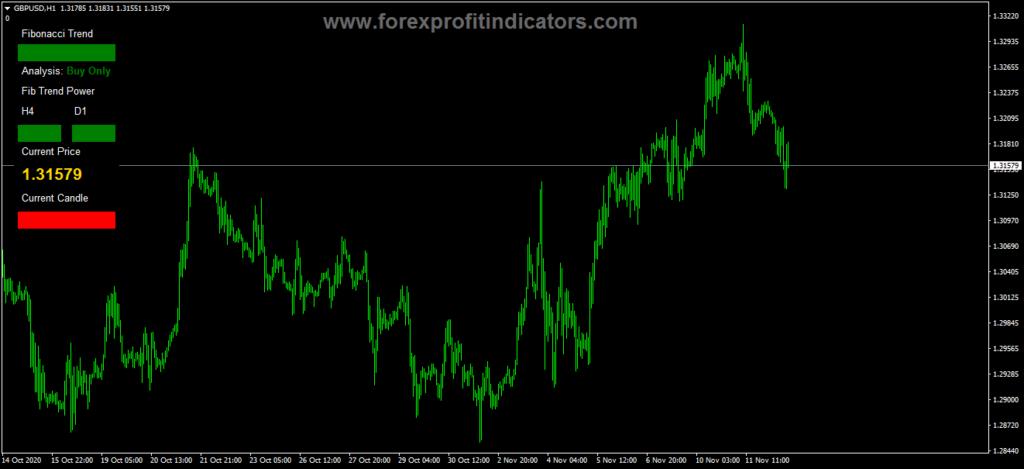 Forex Fibonacci Trend