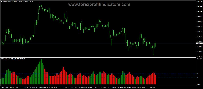advanced adx indicator - 4xone