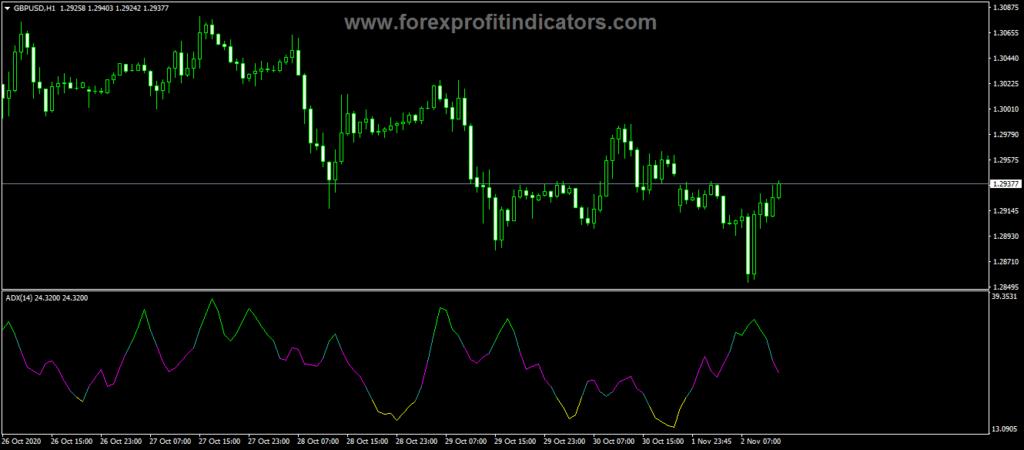 Forex ADX Cloured V2 Indicator