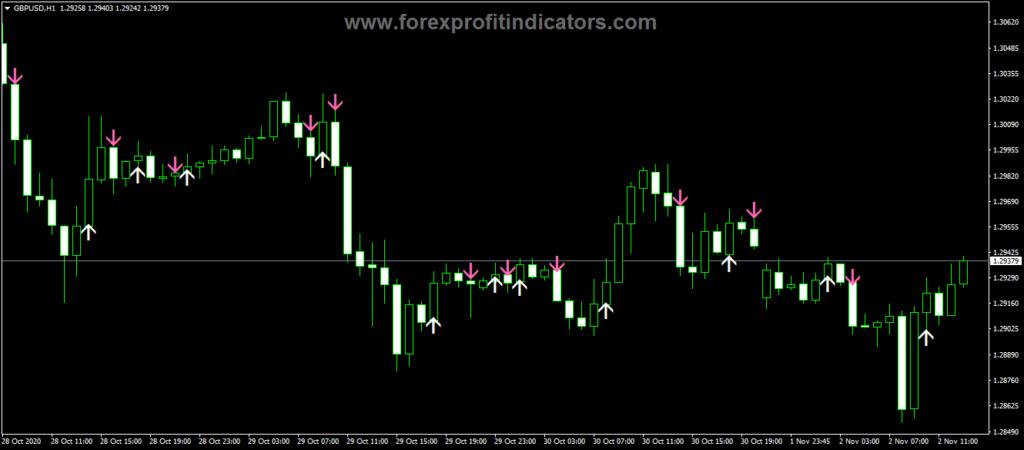 Forex ADX Hull Style V3 Indicator