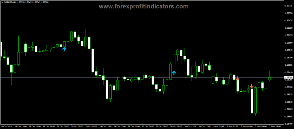 Forex ADX Dicross Alert Indicator