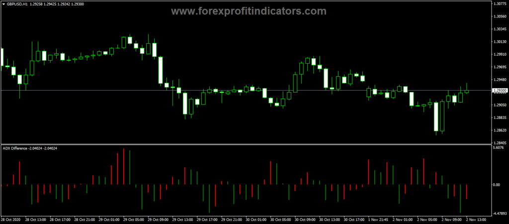Forex ADX Difference Trading Indicator