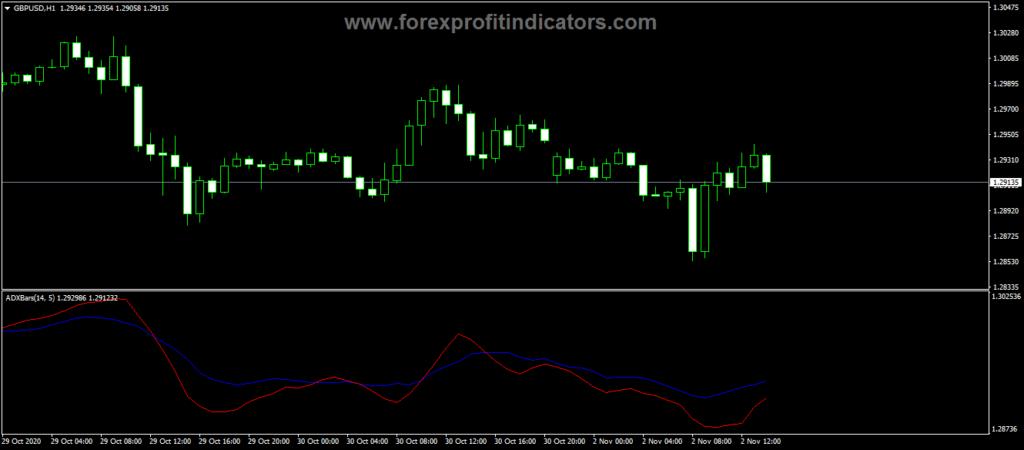 Forex ADX Smz Barz Indicator