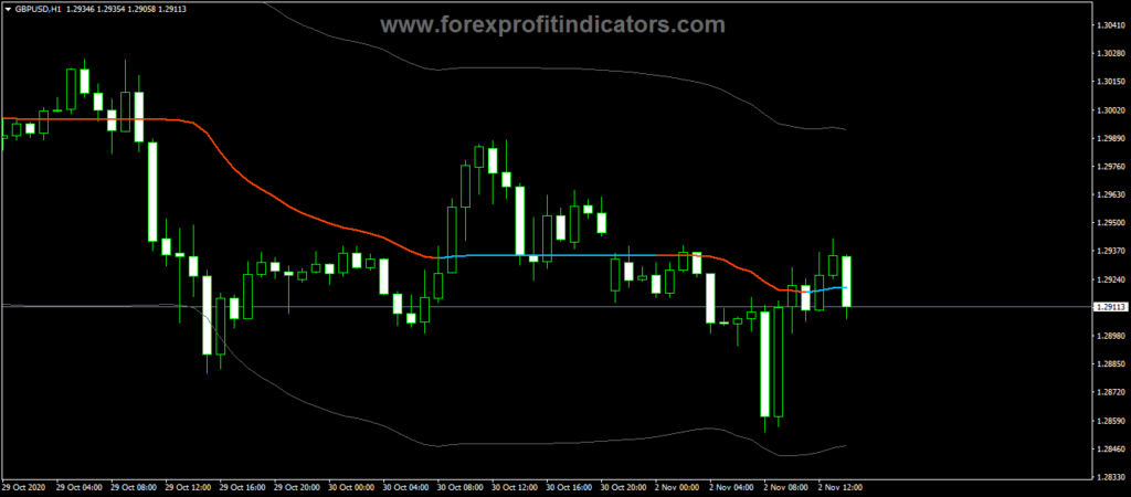 Forex ADX VMA Bands Indicator
