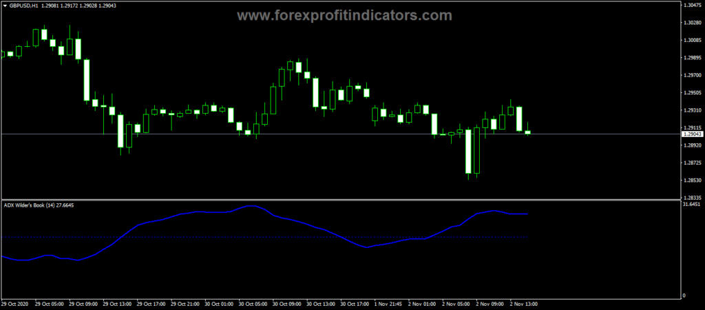 Forex ADX Wilders Book V2 Indicator