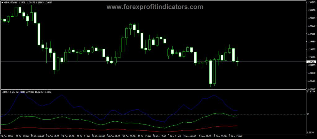 Forex ADX X3Nodis MTF Indicator