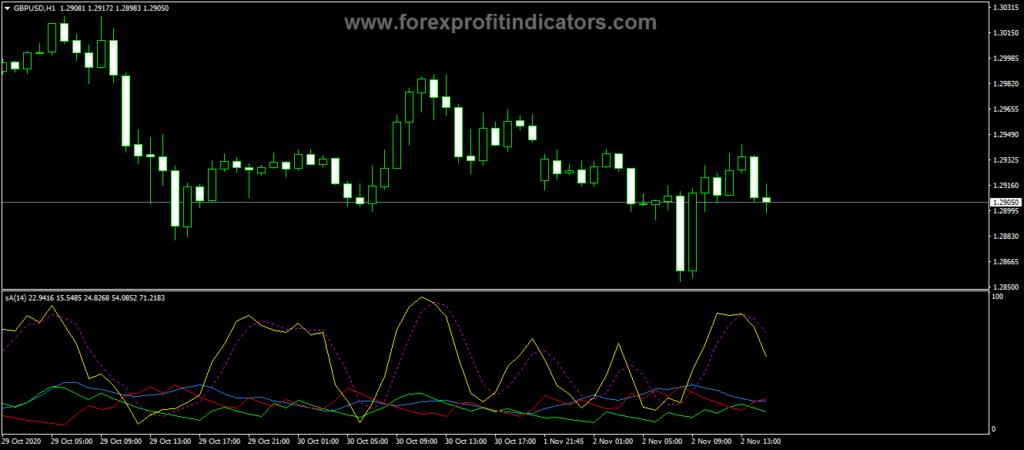 Forex ADX zStochastic Alerts Indicator