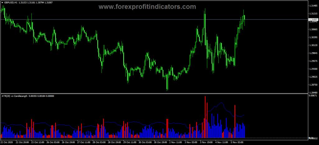 Forex ATR Candle Length Indicator