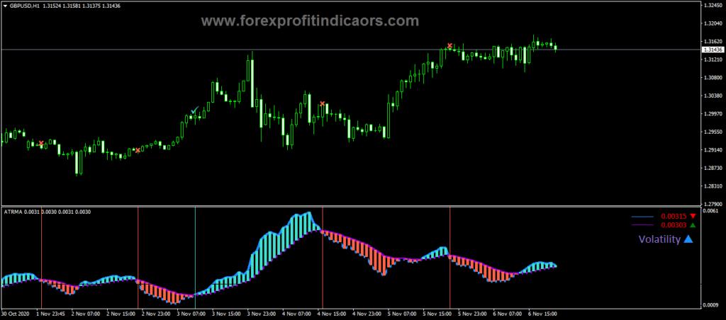 Forex ATR MA SS Volatility Indicator