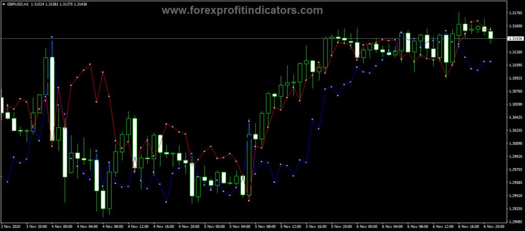 Forex ATR Ratchet Trading Indicator