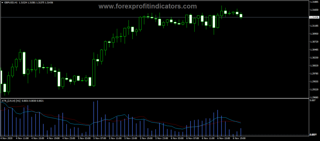 Forex ATR x3 Lhist MTF Trading Indicator