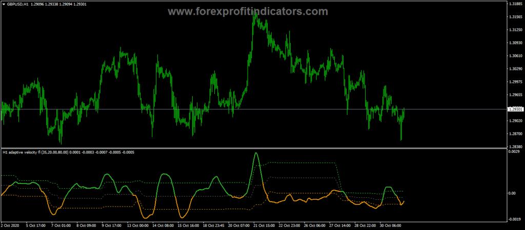 Forex Adaptive Velocity Floating Levels Indicator