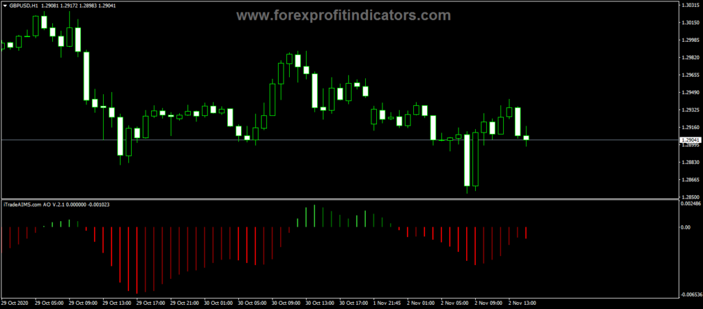 Forex Aims AO Bars Indicator