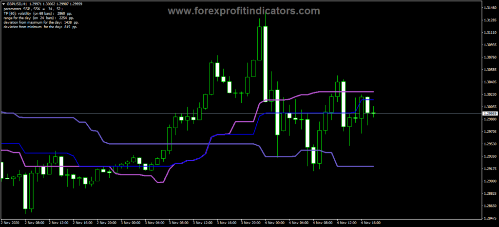 Forex Alternative Ichimoku mtf Indicator