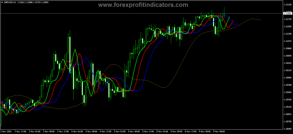 Forex Averages Alligator NMC Indicator