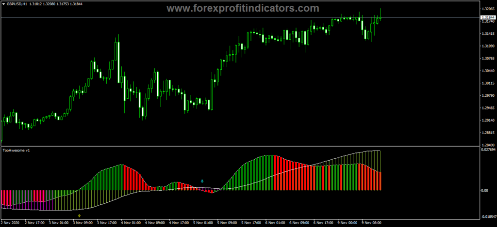 Forex Awesome Accelerator Custom Trader Indicator
