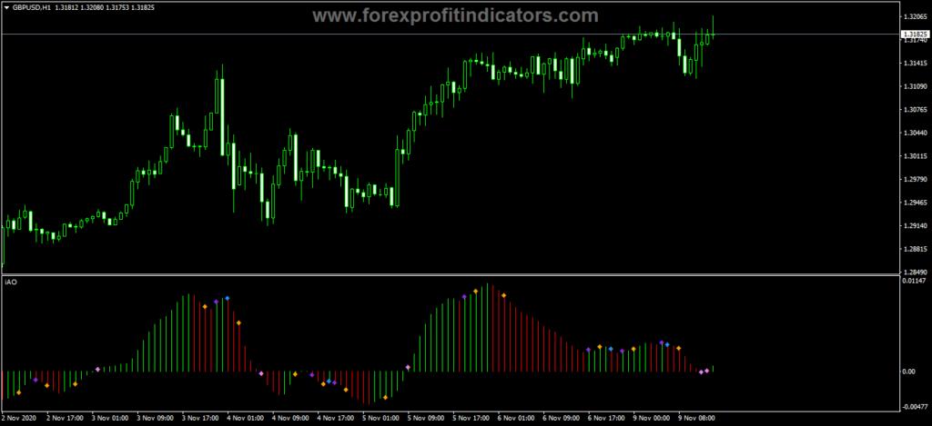 Forex Awesome Accelerator Dot Signal Indicator