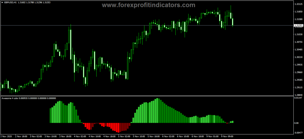 Forex Awesome Accelerator Four Color CJA Indicator