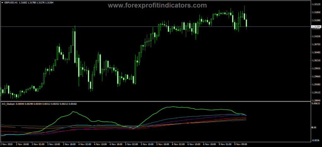 Forex Awesome Accelerator Sledopit Indicator