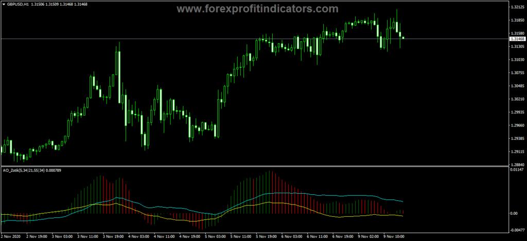 Forex Awesome Accelerator Zotic Indicator