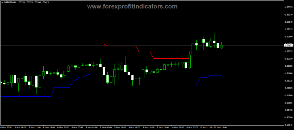 Forex Bat ATR Buy Sell Indicator
