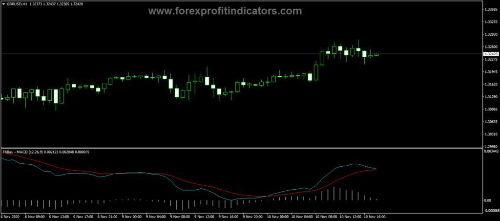 Forex Bay MACD Trading Indicator