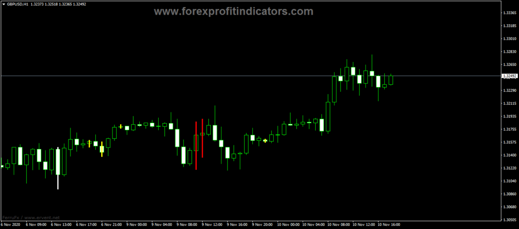 Forex Better Volume Chart Bars Indicator