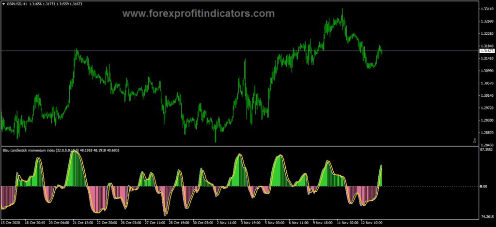 Forex Blau ergodic CMI V2 Indicator