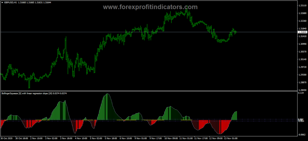 Forex Bollinger Bands Advanced Squeeze Indicator