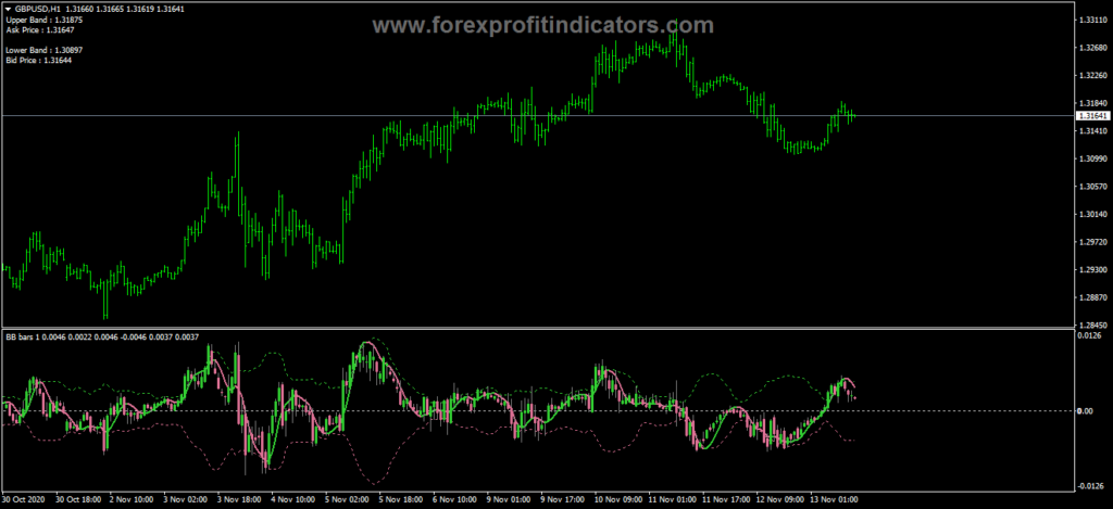 Forex Bollinger Bands Bars Hull Indicator