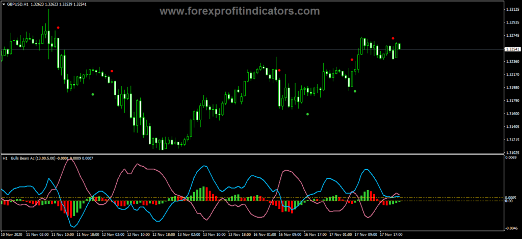 Forex Bull Bear AC MTFArrows Indicator