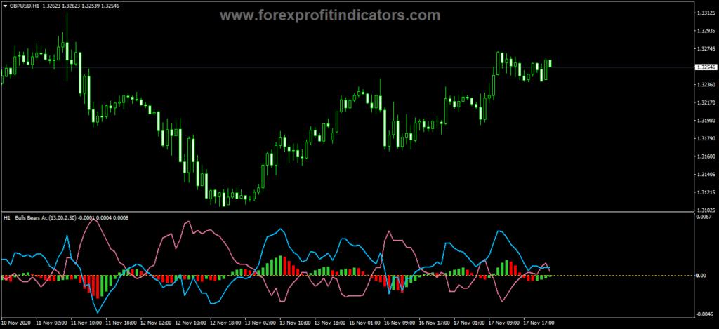 Forex Bull Bear AC MTF Indicator