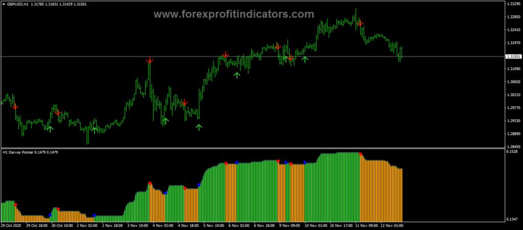 Forex Darvas Pointer Indicator