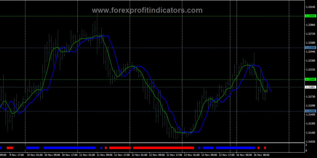 Forex U-Turn Indicator