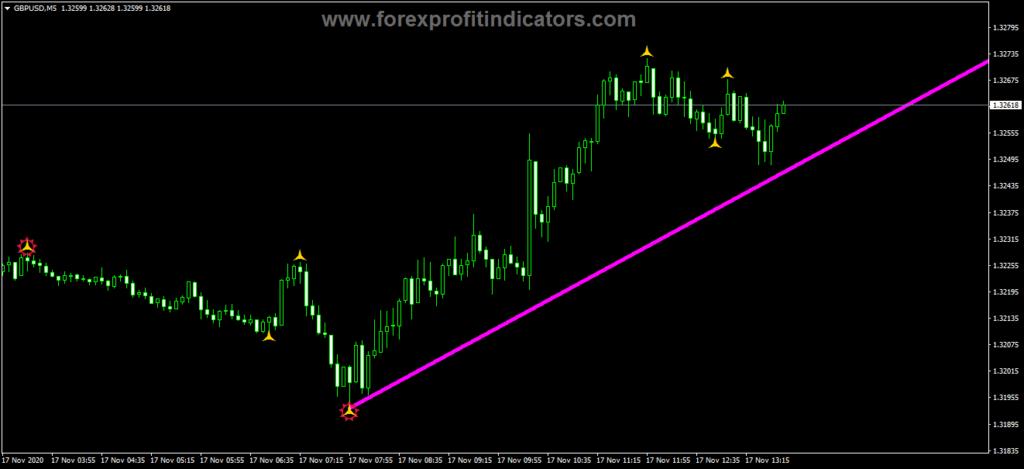 Forex Grail Indicator