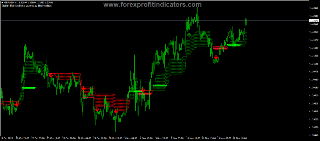 Forex Heir W_fix Indicator