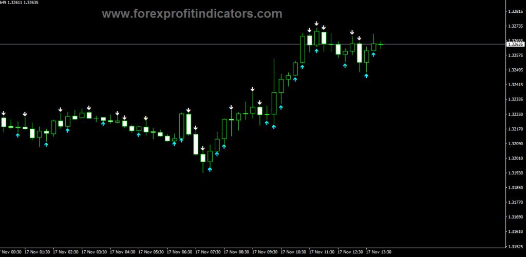 Forex IFX_TrendPro
