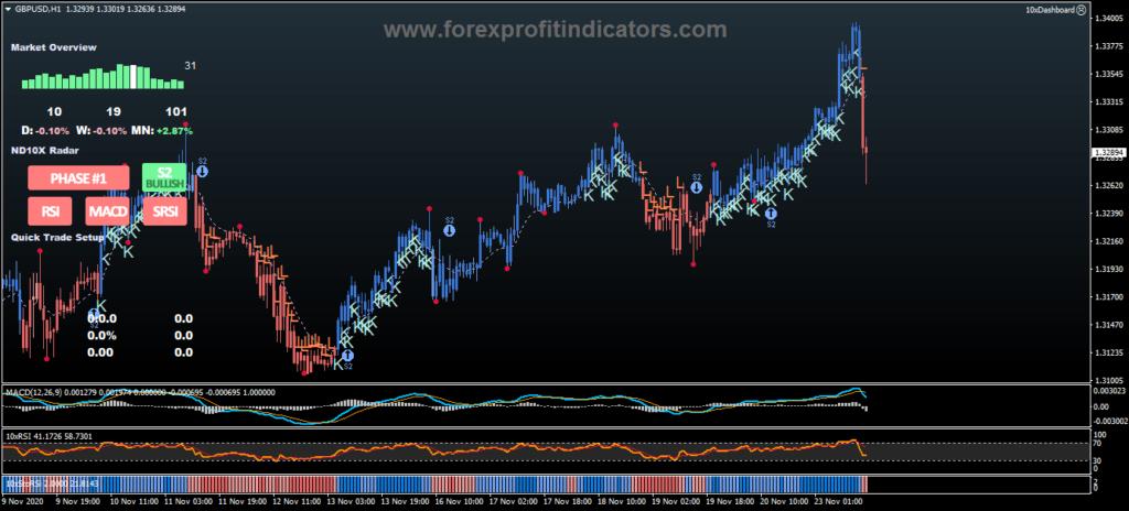 Forex NDX10 Strategy